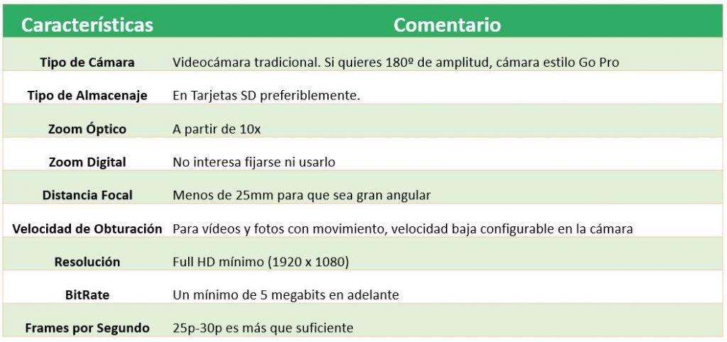 Resumen de características sobre cámara a elegir para grabar partidos