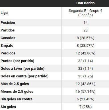 Datos C.D. Don Benito (Segunda B Grupo IV) - FC Stats