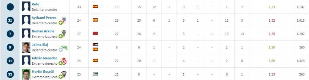 Datos delanteros Internacional de Madrid (Segunda B Grupo I) - Transfermarkt