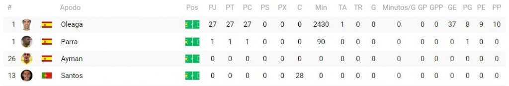 Dato estadístico porteros U.D. Melila (Segunda B Grupo I) - BD Fútbol