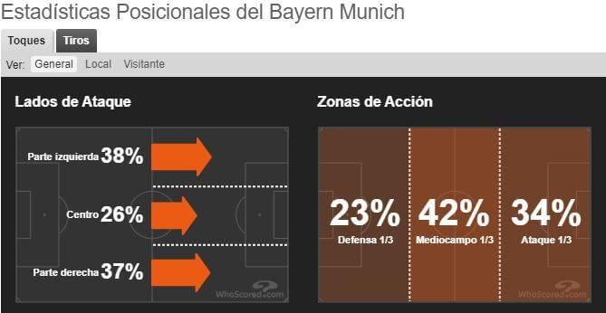 Estadística dato posicional Bayern Munich (Bundesliga) - Whoscored