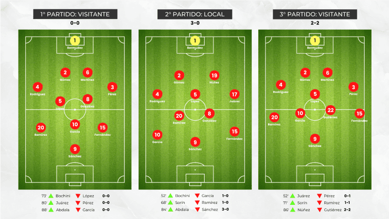 Presentación visual del esquema de juego de un equipo en tres partidos diferentes.
