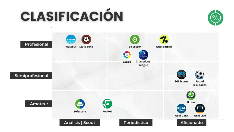 Cuadro de clasificación de aplicaciones para recoger estadísticas de fútbol. Se clasifica según amateur, semiprofesional y profesional; y además para aficionados, periodistas o anatistas/scouters.