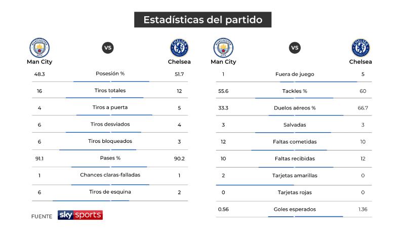 Cuadro estadísticas: Final de la Champions League 2021, Manchester City vs Chelsea. Fuete: Sky Sports.