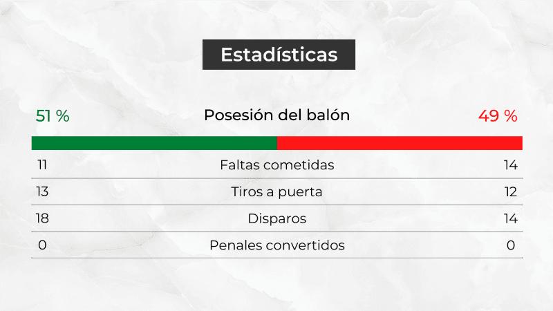 Cuadro de estadísticas de un partido.