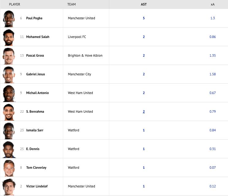 Ranking de asistencias en la segunda jornada de la Premier League 2021-2022. Acompañada del valor de asistencias esperadas xA (expected assists)
