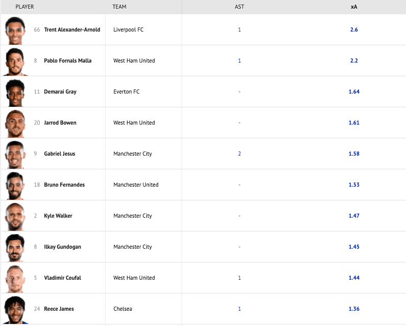 Ranking de asistencias esperadas xA (expected assists) en la segunda jornada de la Premier League 2021-2022.