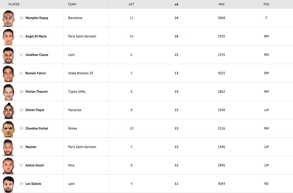 Ranking de asistencias esperadas xA (expected assists)de toda la temporada 2020-2021 en la League1.